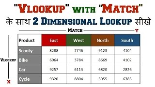 2D-Two Dimensional Lookup Formula Vlookup with Match in Excel Hindi By TeachtoEach