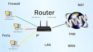 Router - Was ist das? (LAN, WAN, NAT, Firewall)