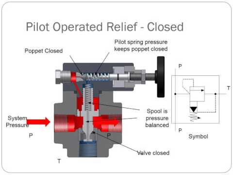 Pressure Control Valves Direct And Pilot Operated