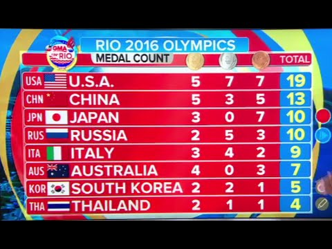 Olympics | Team USA Leads Medal Count