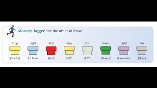 phlebotomy the order of draw