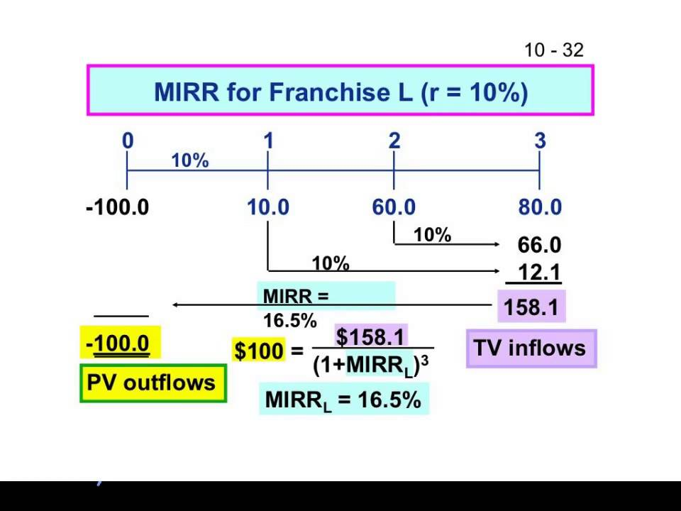 mirr vs irr Modified irr (mirr) is the internal rate of return for a series of cash flows where  a borrowing rate and a reinvestment rate can be specified.