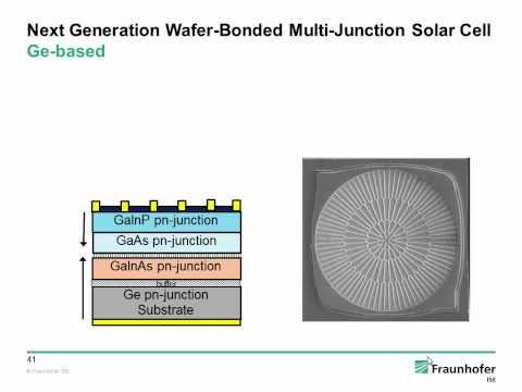 Next Generation Solar 2015 - Andreas Bett