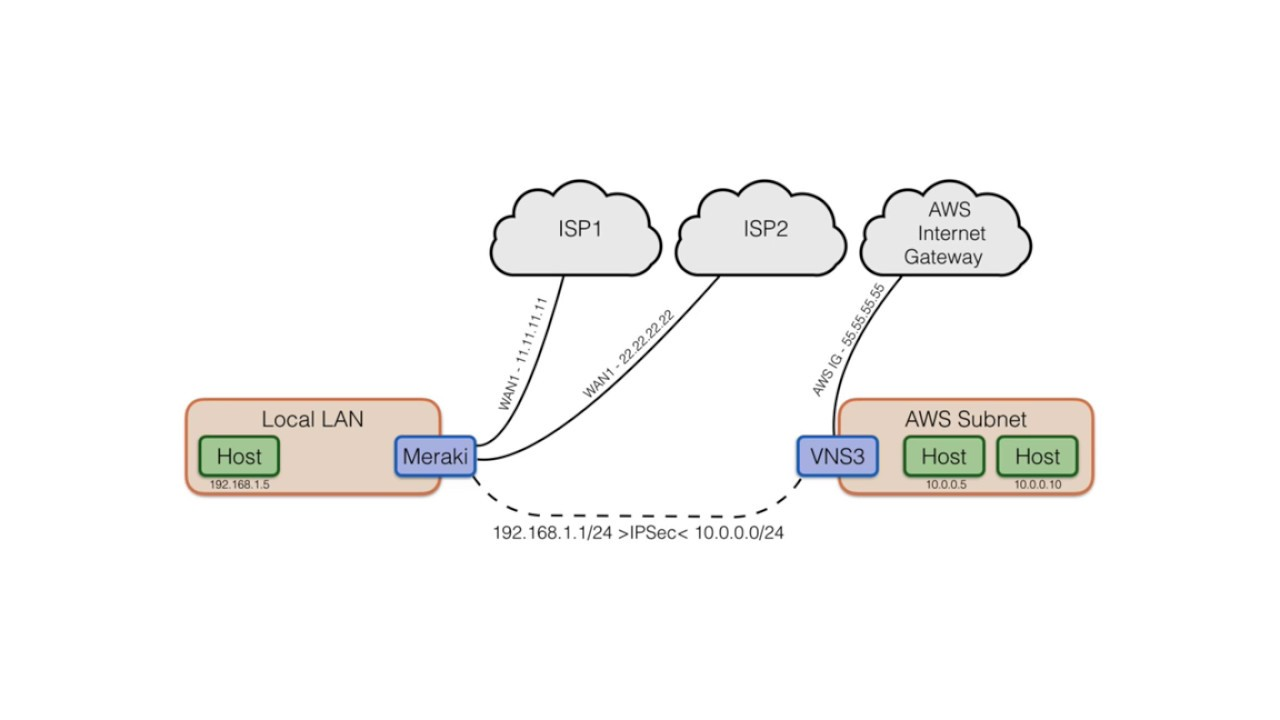 VNS3 How to: set up IPsec with Meraki for WAN failover