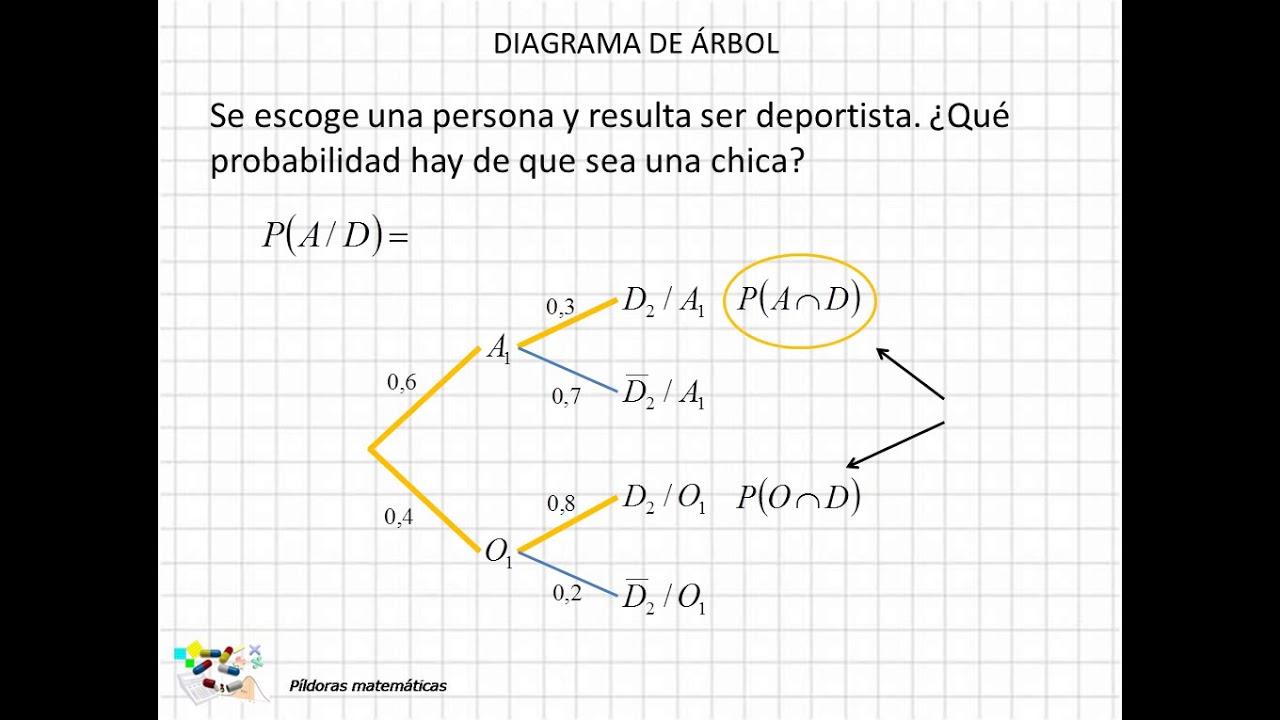 12 Diagrama De  U00e1rbol Ii