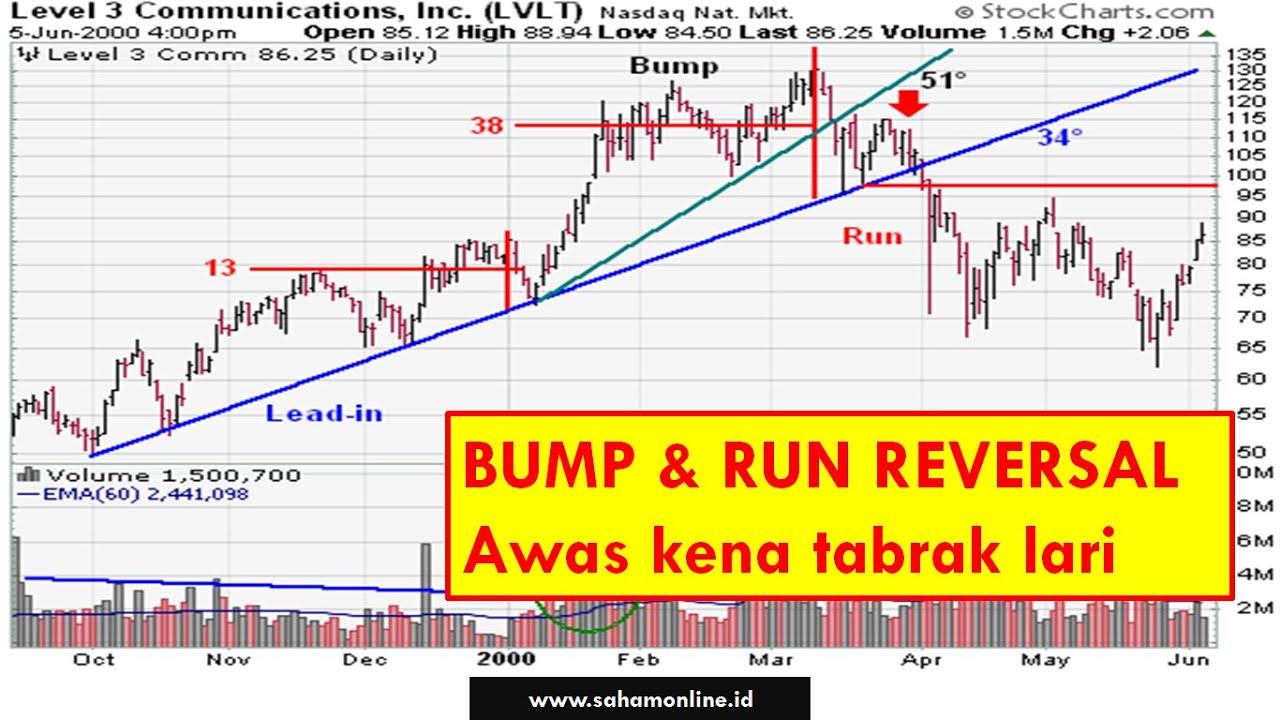 bump and run prekybos strategija)