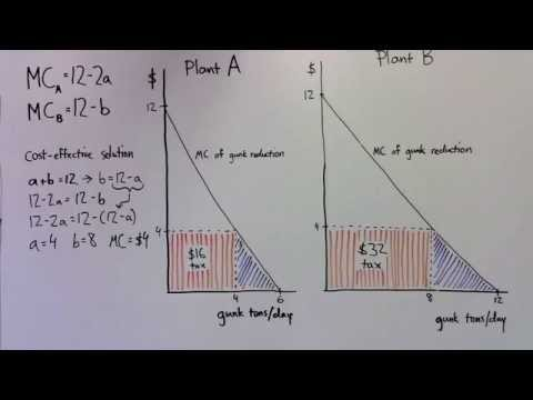 Technical Lecture 4: Incentive-based regulation