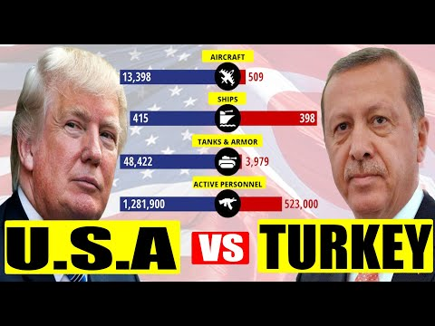 Turkey vs United States Military Power Comparison (2020)