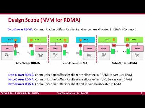 Big Data Processing Meets Non-volatile Memory: Opportunities And Challenges