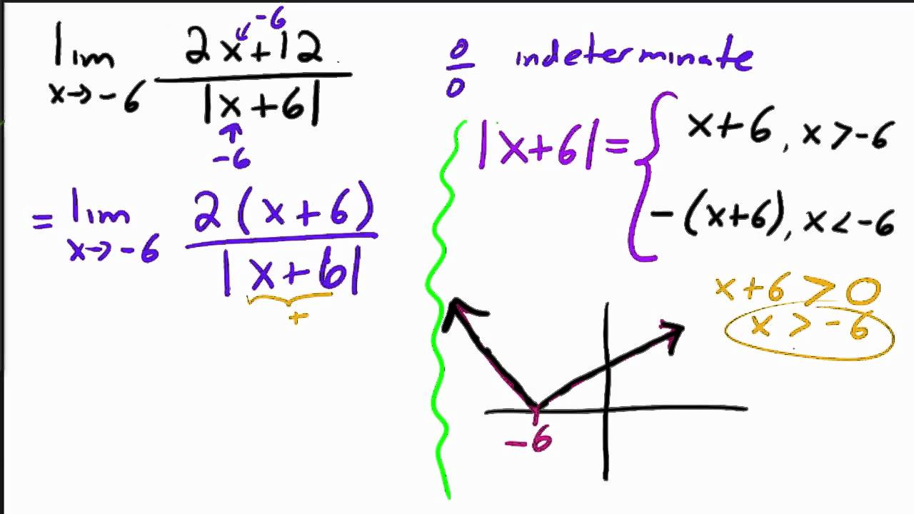 Finding Limits Algebraically Example 5