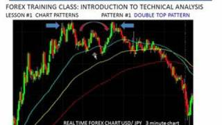 Forex Trading |Class #20  Double Top & Bottom | FXReturn.com