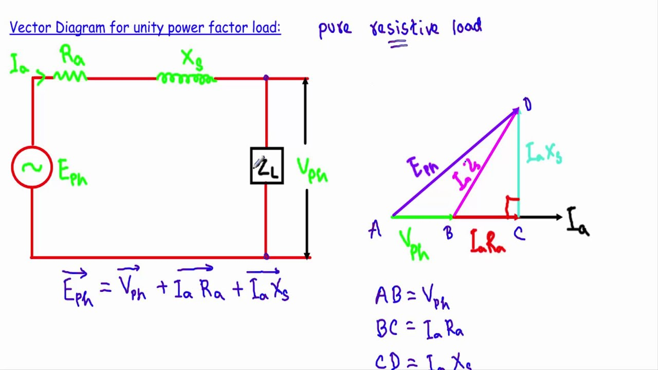 hight resolution of alternator phasor diagram with unity power factor load
