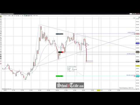 Price Action Trading The Wedge Breakout On Crude Oil Futures; SchoolOfTrade.com