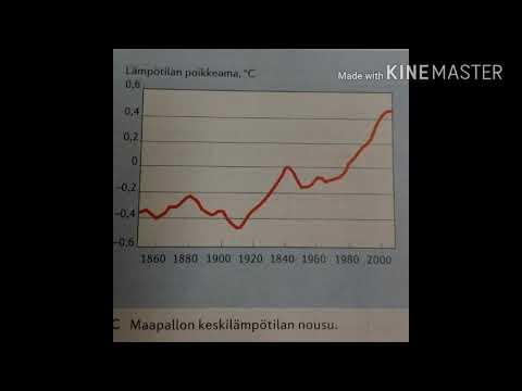 Ilmastonmuutoksen Syyt