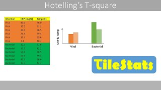 In this video, we will discuss the Hotelling's T-square test. We will start by comparing it to ANOVA, MANOVA and the t-test. Then (03:15) we will see how we can ...