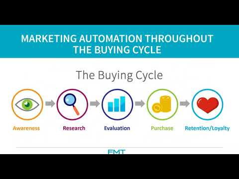Nurture Leads & Build Customer Loyalty with Marketing Automation