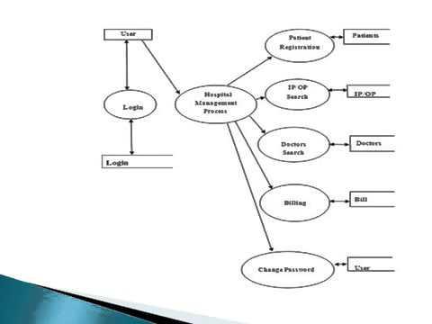 how to draw vsepr diagrams