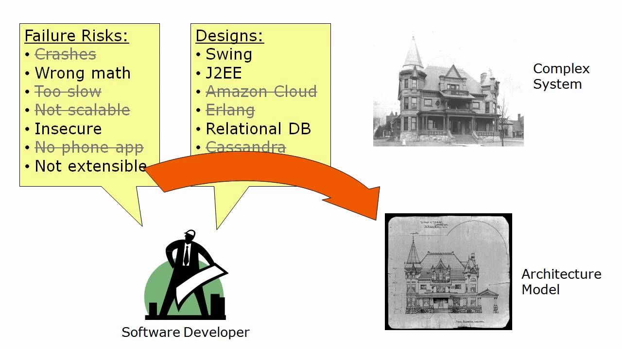 What Is Software Architecture Youtube - Software Architektur Cloud