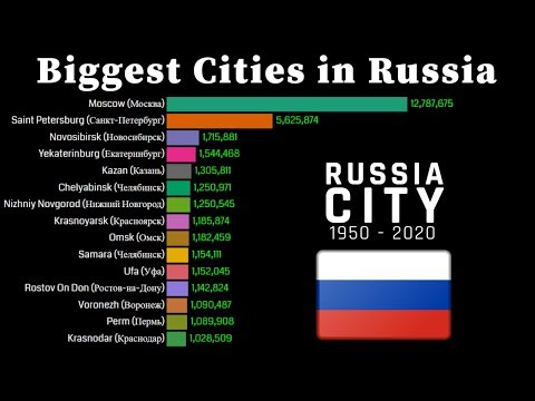 Biggest Cities in Russia 1950 - 2020 | Russian City Population