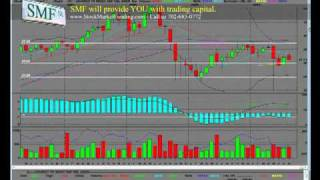 iShares S&P Global Energy Sector Index Fund (IXC) Chart Analysis Video