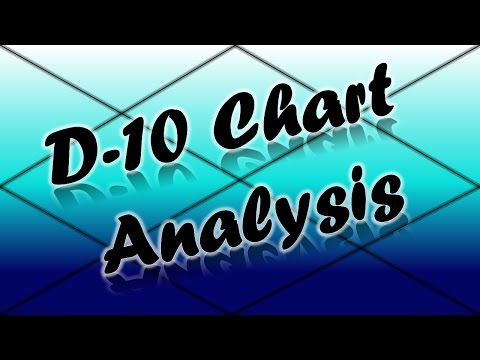 Dasamsa/D-10 Chart Analysis PART-1 (Vedic Astrology)