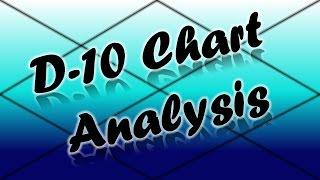 Dasamsa/D-10 Chart Analysis PART-1 (Vedic Astrology)
