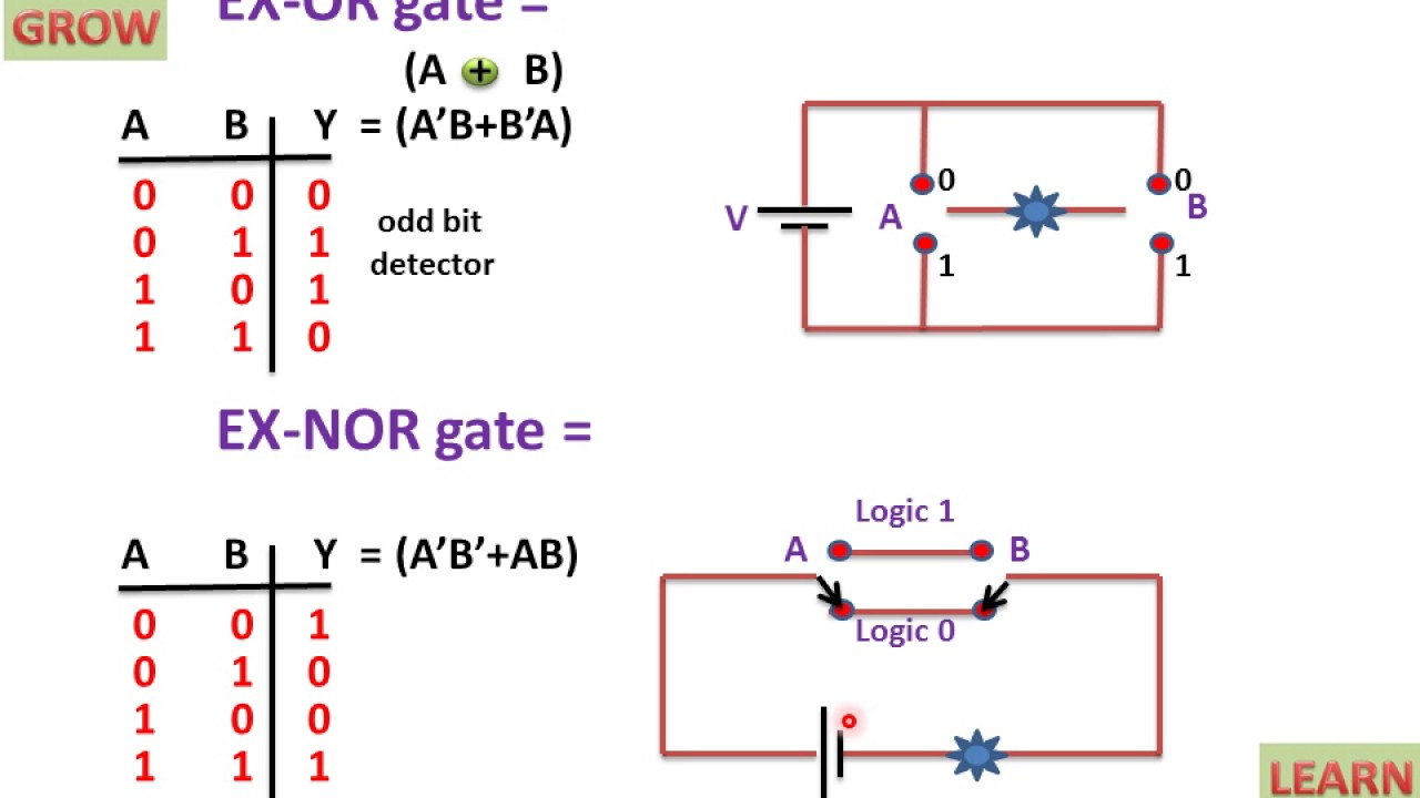 logic diagram of xor gate switching circuit of exclusive gates youtube  switching circuit of exclusive gates
