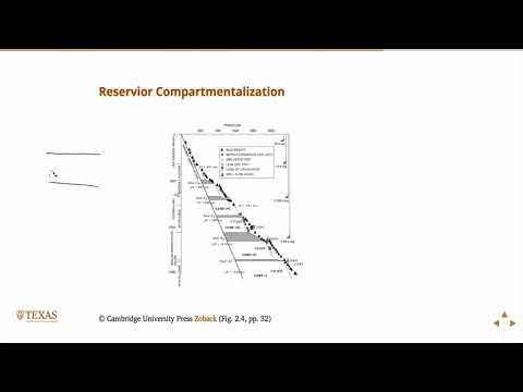Pore pressure at depth, Petroleum Reservoir Geomechanics, Geology