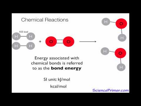 Chemical energy, chemical bonds and chemical reactions