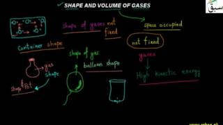 shape and volume of gases