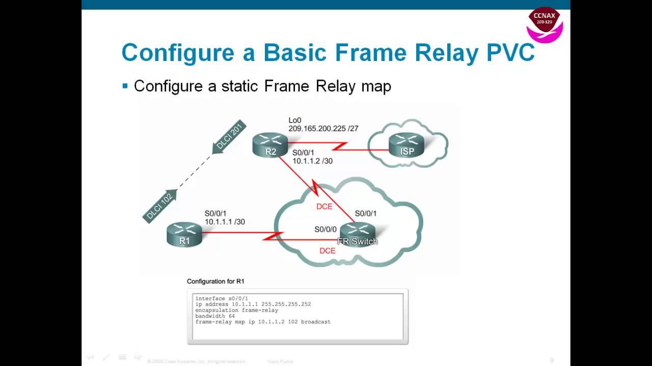 Frame Relay YouTube