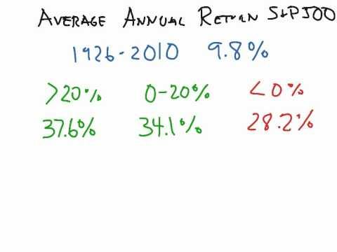 Average Annual Returns S&P 500 1926-2010