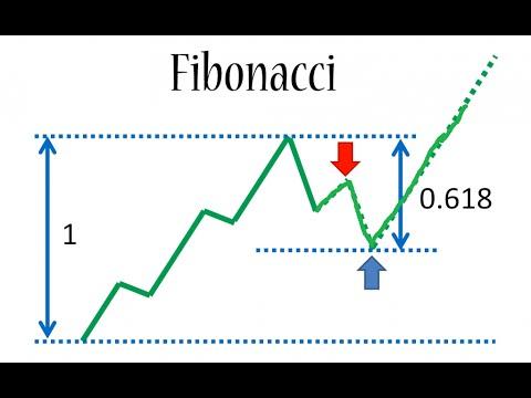 Fibonacci trading strategy videos