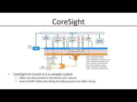 Professional tools for ARM Cortex-A software development