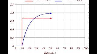 Кривая разгона апериодического звена(, 2013-12-16T16:03:49.000Z)