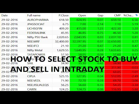 How To Decide Stock To Buy Or Sell For Simple Most Profitable