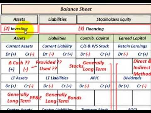 Cash Flow Statement (Overview  Indirect Vs Direct Method For