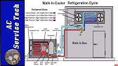Walk- In Cooler / Freezer liquid line Solenoid Valve - YouTube on