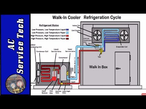 HVACR Basic Refrigeration Cycle Training! Superheat and Subcooling!