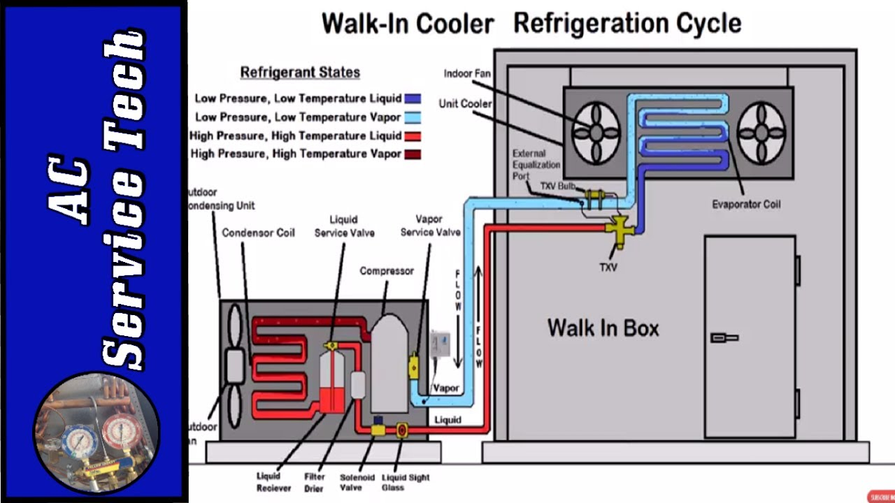 hvacr basic refrigeration cycle training superheat and subcooling  [ 1280 x 720 Pixel ]