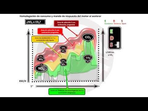 Contaminación de los motores de gasolina, diésel y más (12/18)