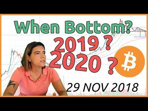 Bitcoin Price update BTCUSD + market sentiment (29 Nov 2018)