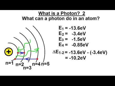 Particle Physics (18 of 41) What is a Photon? 2. Quantum