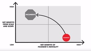 Founder's Mentality℠ and the paths to sustainable growth