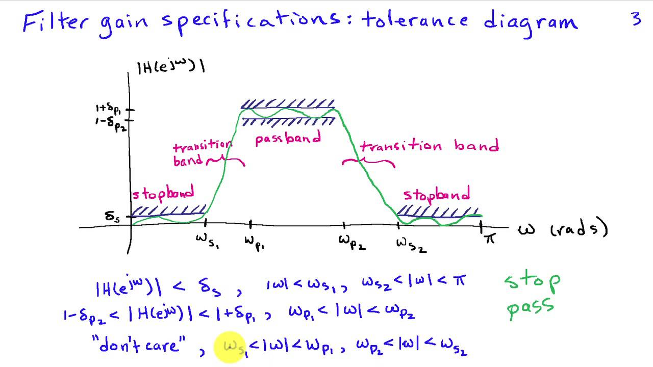 Introduction To Frequency Selective Filtering Youtube Active And Passive Filters
