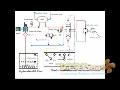 Mooring Winch Hydraulic Circuit   Working   Exam Sketch  !