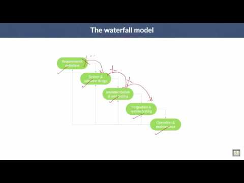 Software Engineering | C2 - L3 | The Waterfall Model