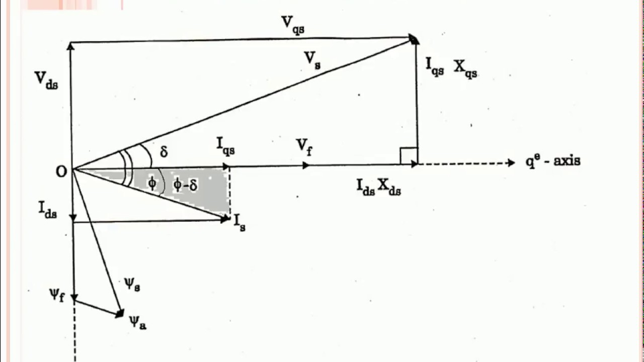 Phasor diagram of synchronous reluctance motor youtube phasor diagram of synchronous reluctance motor ccuart Images