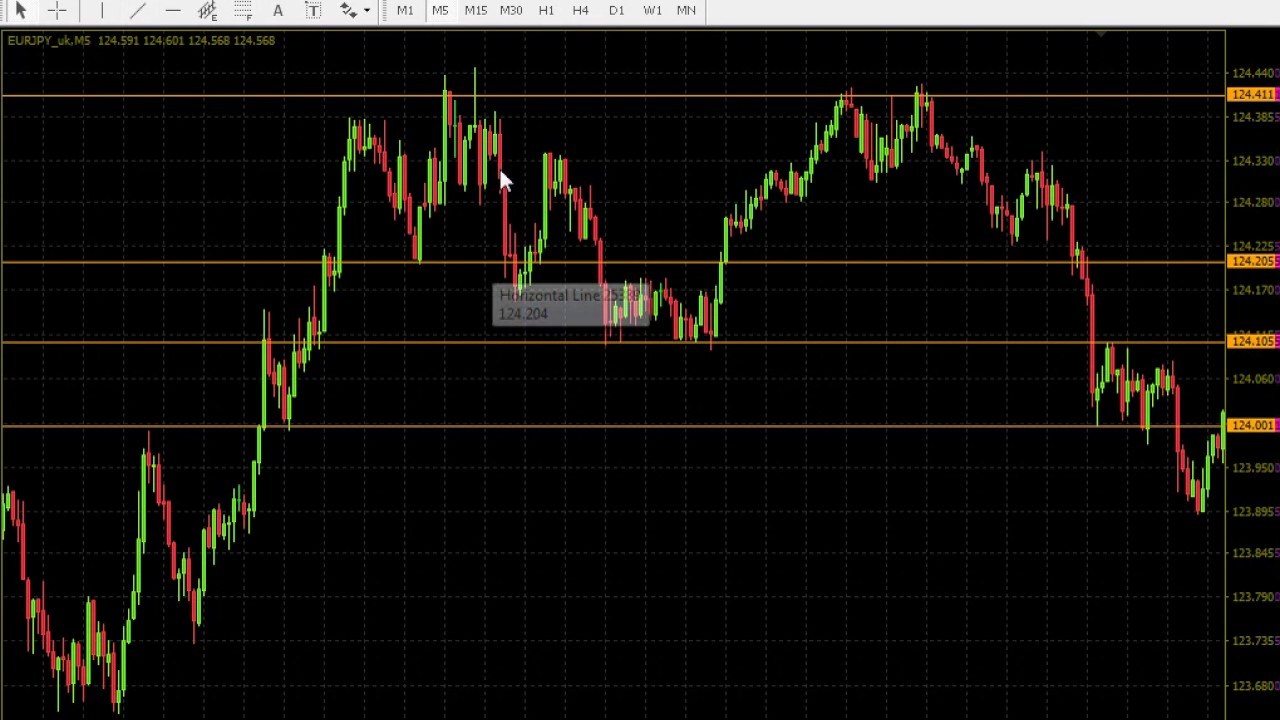 BINARY OPTIONS SYSTEM - WIN 99% - Forex4Trader