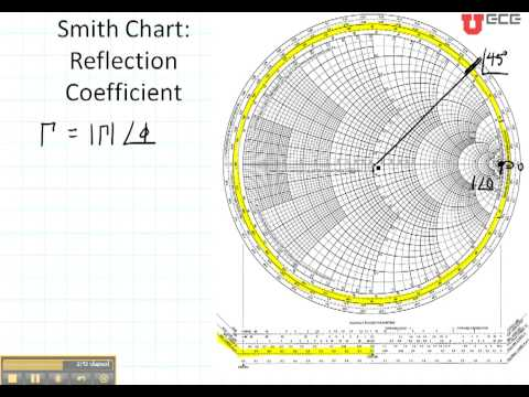 ECE3300 Lecture 12b-2 Smith Chart reflection coefficient